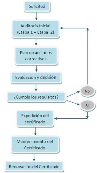 certificado ICONTEC