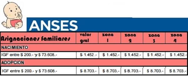 Cuánto paga ANSES por nacimiento