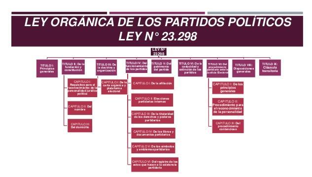 Requisitos para formar un partido político en Argentina