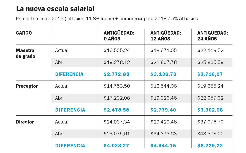 Escala-Salarial