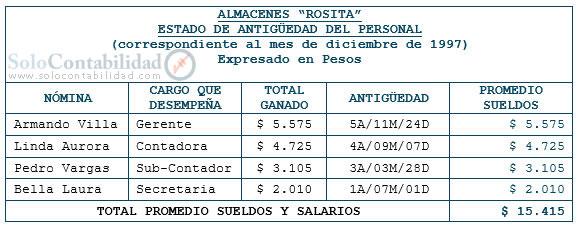 Indemnización | Planilla de sueldos y salarios | Contabilidad ...